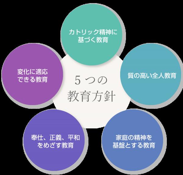 5つの教育方針